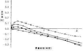 湿潤状態でのアルジネート印象材の変形量