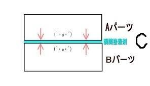 A、B両方にくっつくCを介在させる